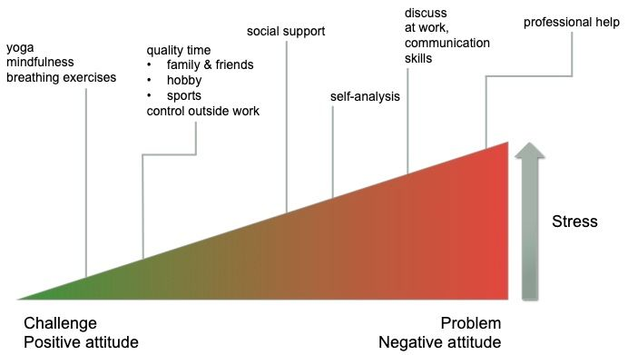 The relation between personality, severity of stress, and effectiveness of stress management techniques