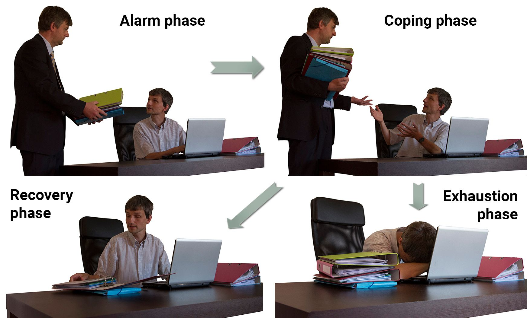 The three phases of stress at work